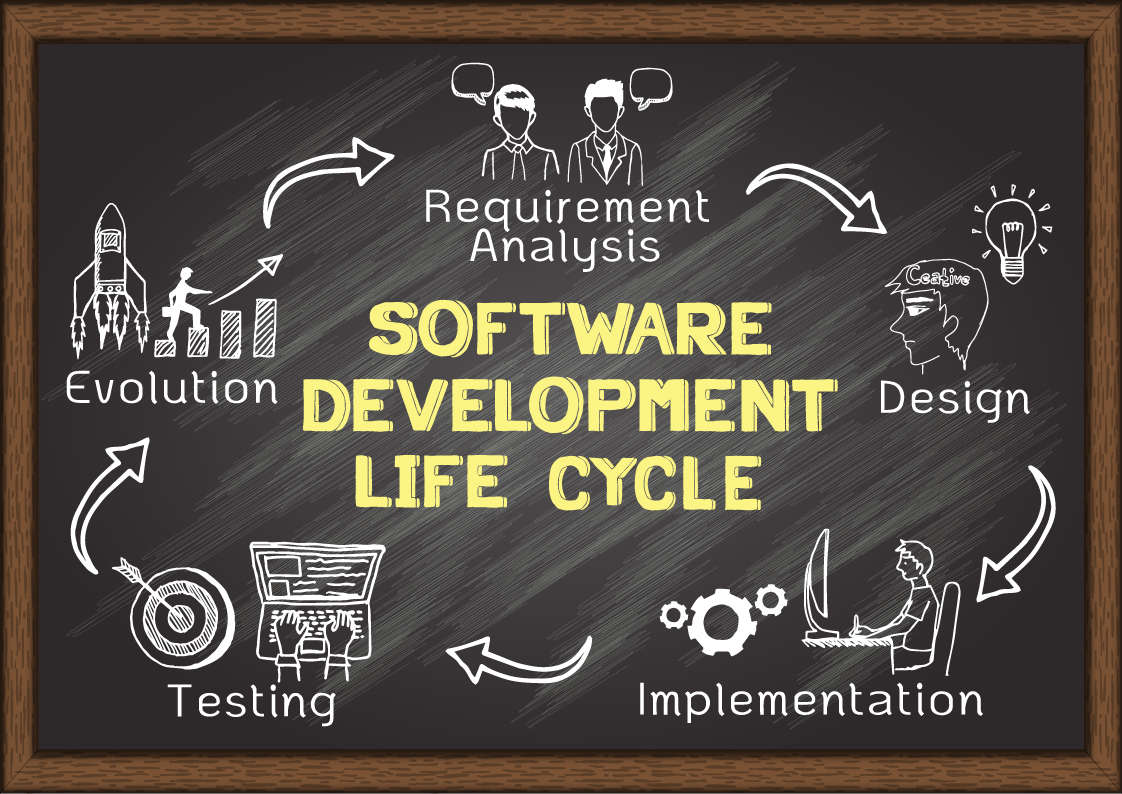 Mind Mapping and the Software Development Life Cycle