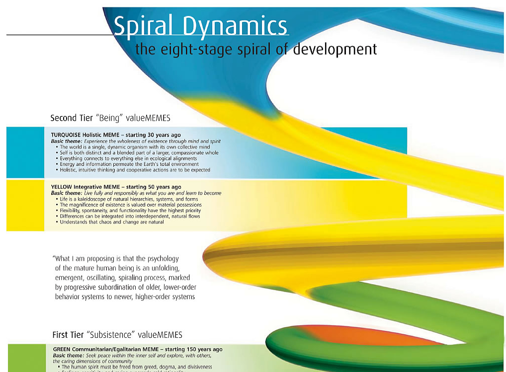 Spiral Dynamics Mind Map